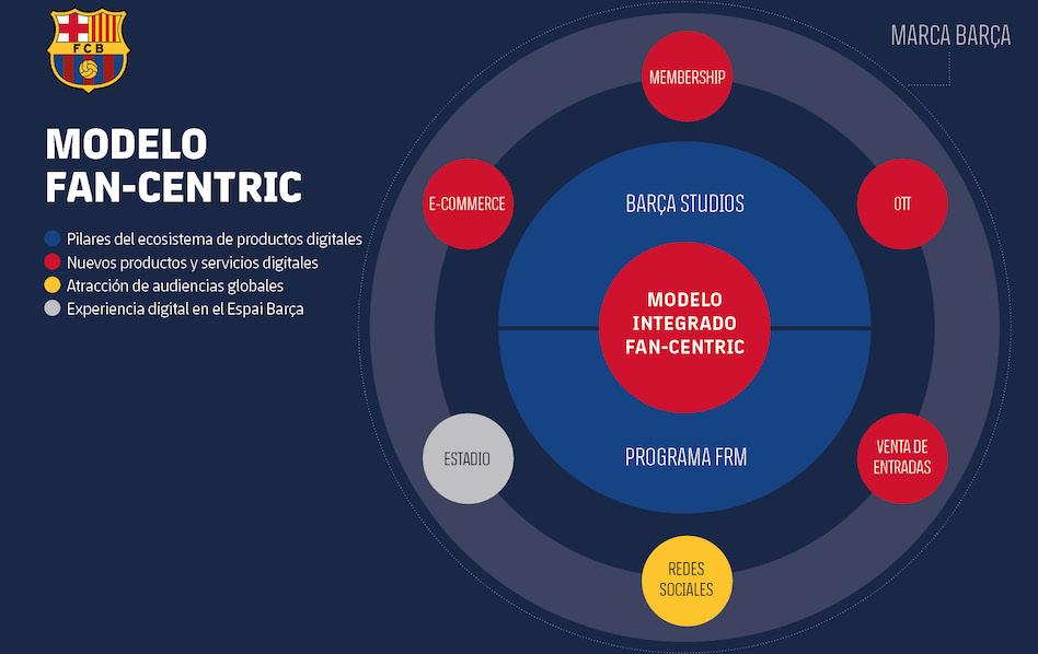 El Barça ha definido una estrategia digital que se traducirá en seis productos y servicios